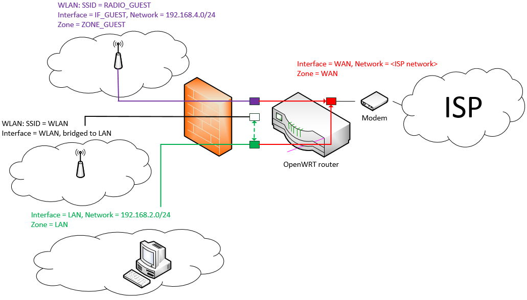 110114_2018_OpenWRTHowt1 openwrt how to create a public network without using the wan